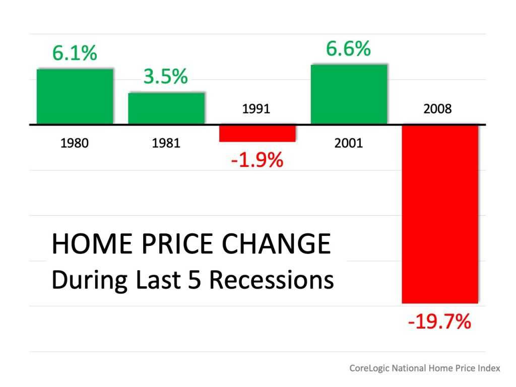 Recession and the Seattle real estate market